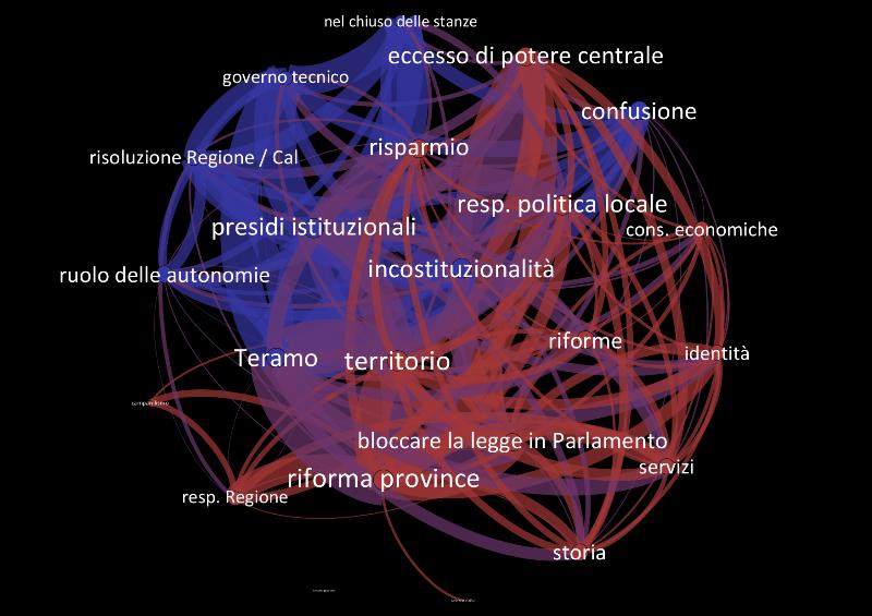 Network dei temi, con due cluster